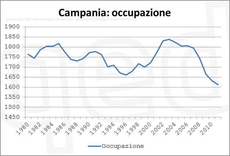 Occupazione Campania